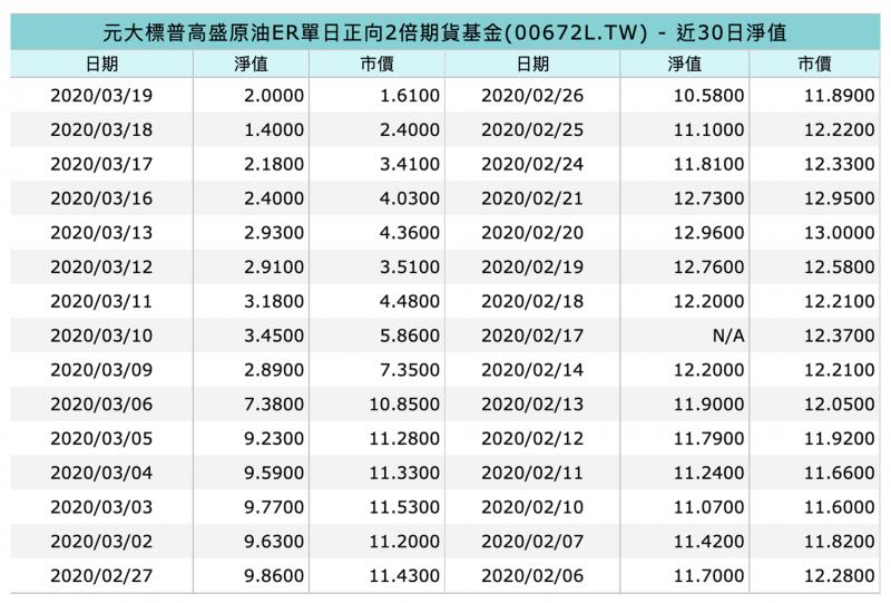 00672L的市價與淨值(截圖自MoneyDJ)