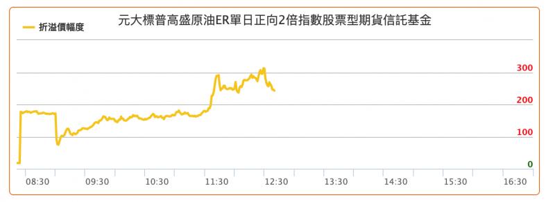 3月9日,元大S&P原油正2的溢價一度高達300%(圖片來源:元大投信網頁)
