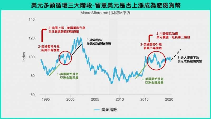 20200324留意美元是否上漲成為避險貨幣。(圖/財經M平方)