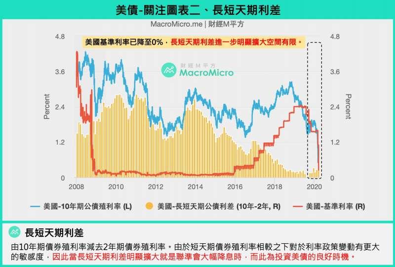 20200324美債關注圖表二:長短天期利差(圖/財經M平方)