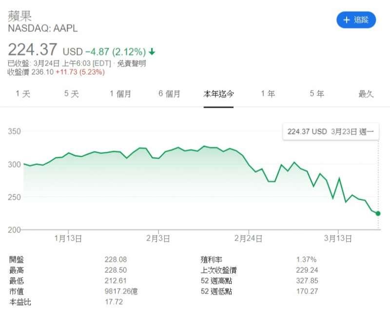 20200324蘋果公司今年股價走勢圖。(圖片取自Google finance)