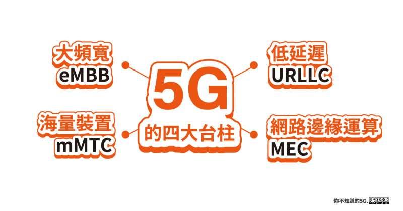 20200324-5G的4大台柱。(林之晨提供)