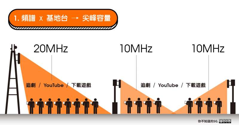 20200324-林之晨專文:你不知道的5G。(林之晨提供)