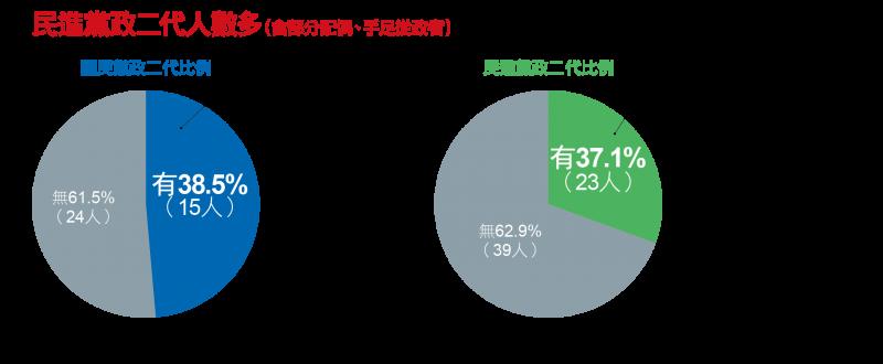 民進黨政二代人數多
