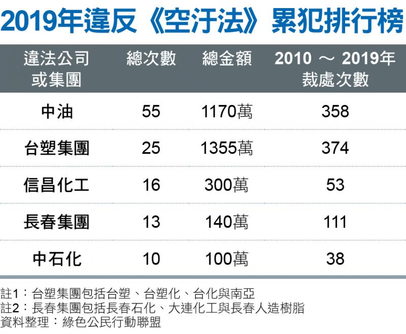 2019年違反《空汙法》累犯排行榜
