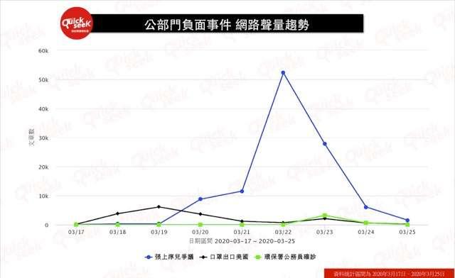 公部門負面事件 網路聲量趨勢