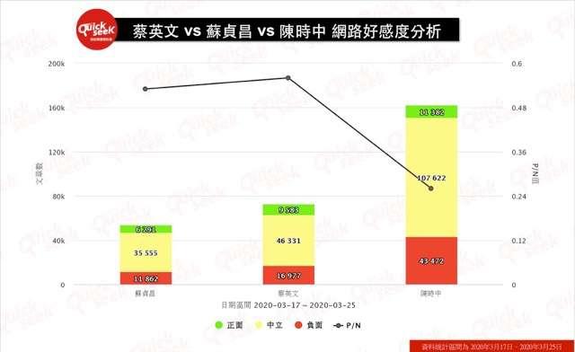 蔡英文、蘇貞昌、陳時中 網路好感度分析