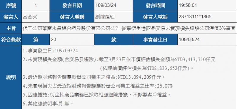 24日晚間華南金突然公告,子公司華南永昌證券因權證交易避險不及、相關部位狂虧34億,震撼市場(圖片來源:公開資訊觀測站)