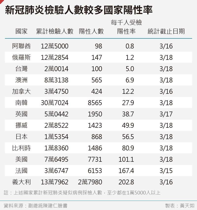 20200326-SMG0035-黃天如_C新冠肺炎檢驗人數較多國家陽性率