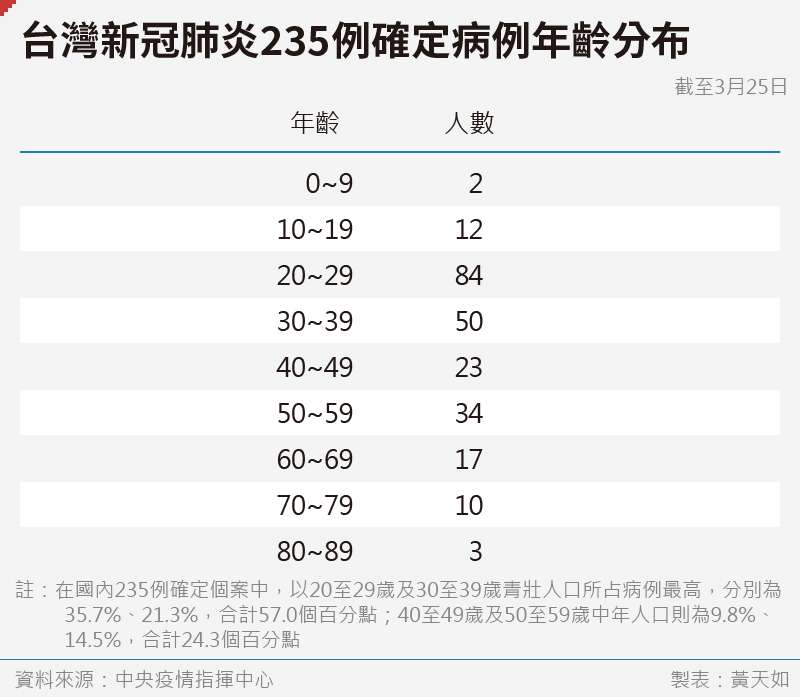 20200326-SMG0035-黃天如_D台灣新冠肺炎235例確定病例年齡分布
