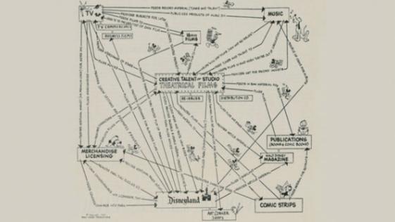 02迪士尼Disney商業模式圖(圖/瘋設計)