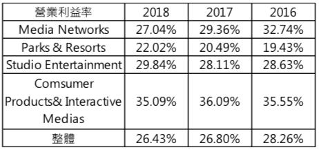 06資料來源:迪士尼財報.營業利益率(圖/瘋設計)
