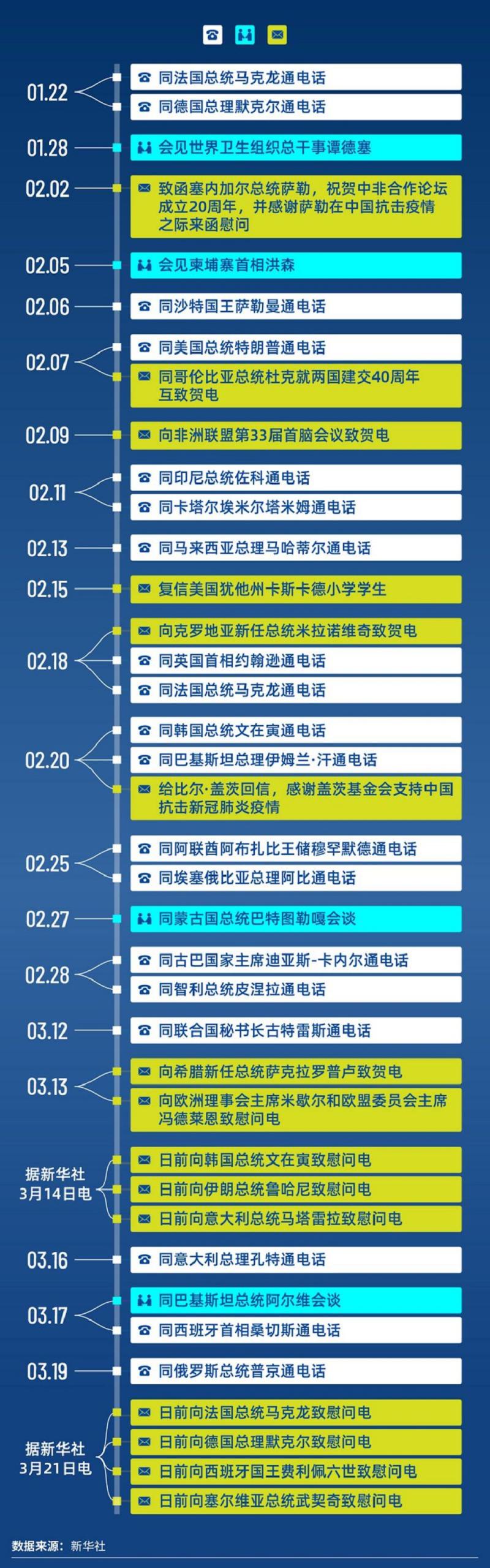 新華網以圖表列出習近平與幾十個國家元首級人物的通話名單及內容綱要。(新華網)