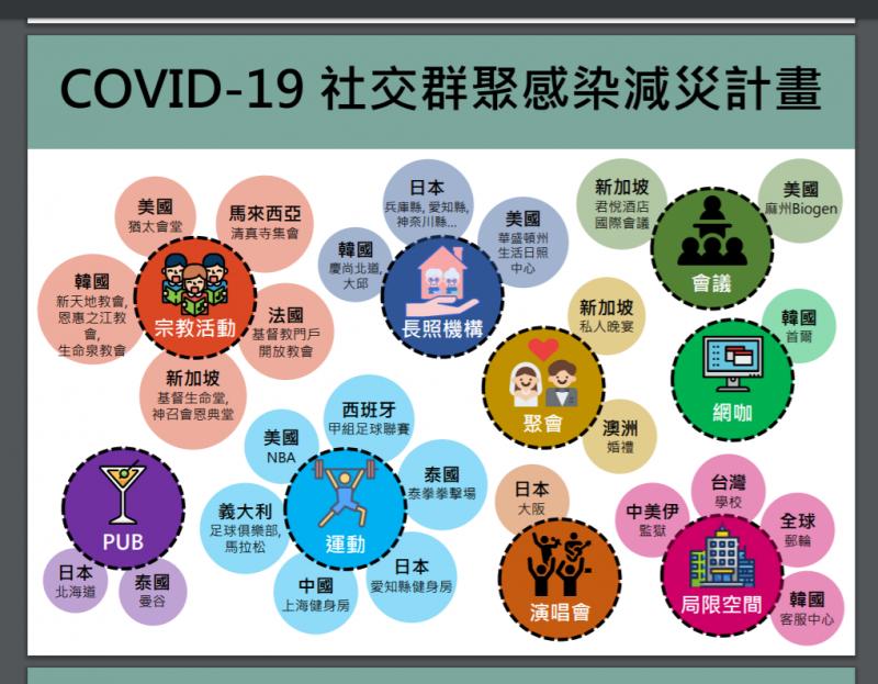 20200327-各國新冠肺炎群聚感染圖。(台大公衛學院提供)