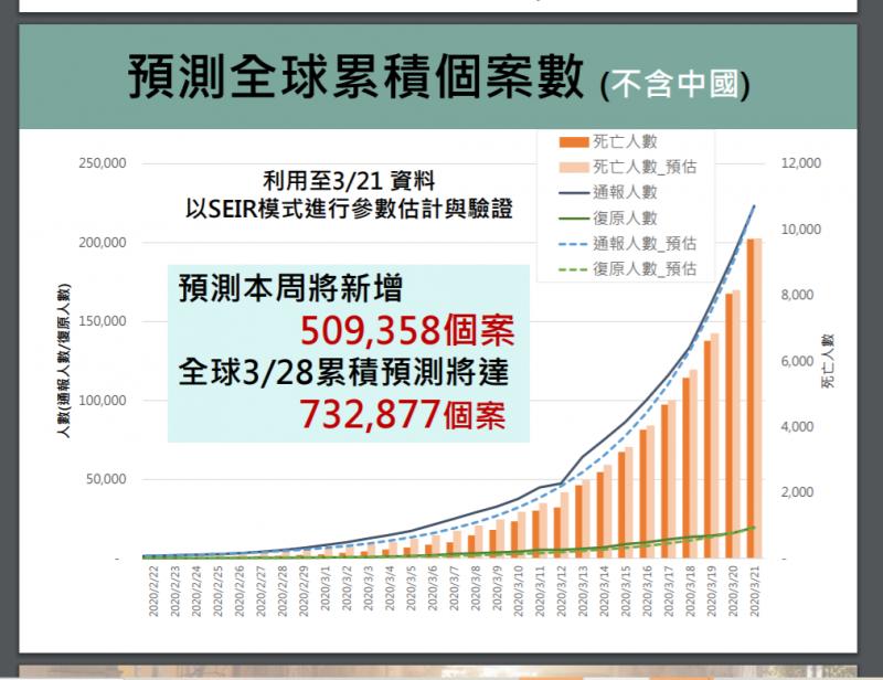20200327-3月28日全球累計病例預估。(台大公衛學院提供)