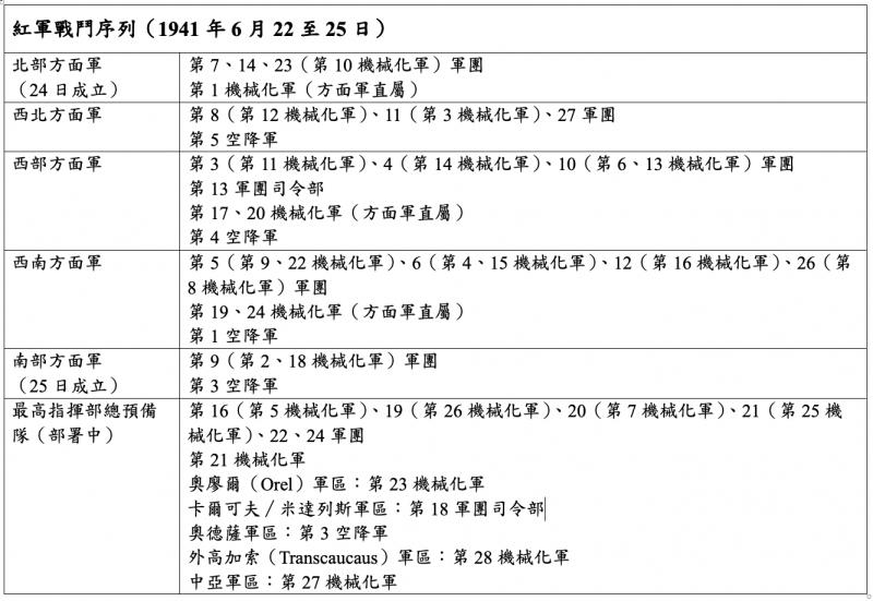 林挺生:紅軍戰鬥序列(作者提供)
