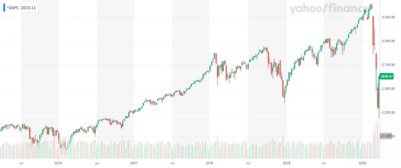 美股連續3日大漲絕非牛市訊號(圖片來源:Yahoo股市)