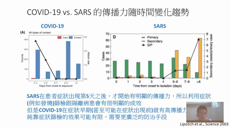 台大公衛學院指出,SARS與武漢肺炎傳染能力高的時間相當不同。(圖片截自台大公衛學院直播)