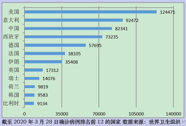新冠肺炎(武漢肺炎)確診病例排名前12的國家。(林建山提供)