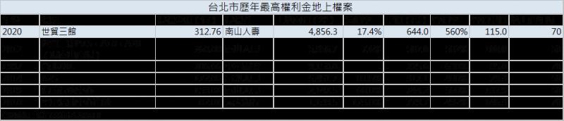 台北市歷年最高權利金地上權案