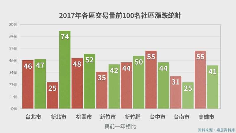 2017年前100名社區交易量。
