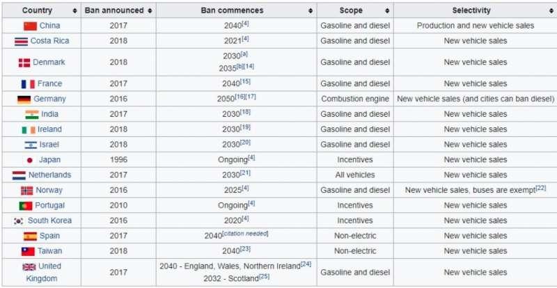 全球禁售燃油車輛預計實施年份(圖表資料截自wiki維基百科)