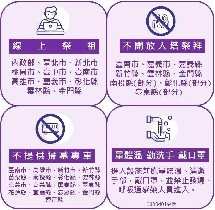 為使清明節不成防疫漏洞,內政部建議祭祖四點注意事項。(圖/內政部提供)