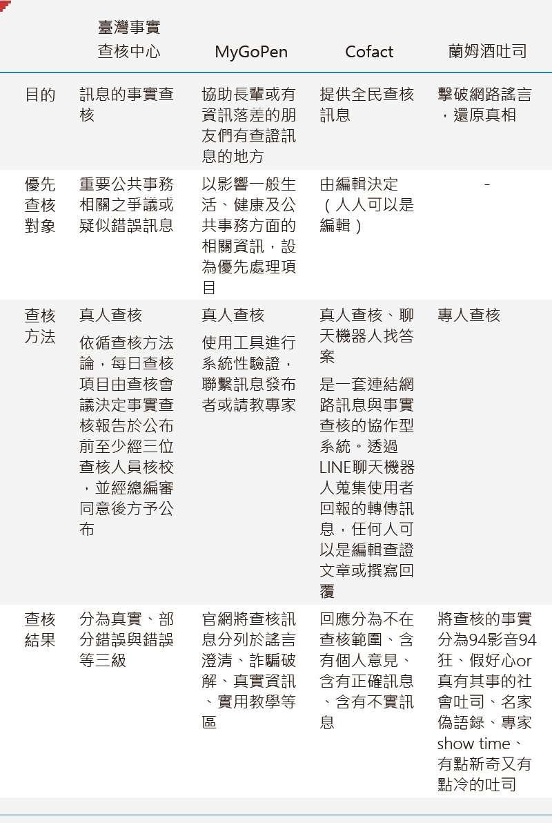臺灣事實查核中心、MyGoPen、Cofact、蘭姆酒吐司的查核作業比較。(作者提供)