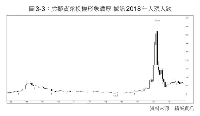 圖為撼訊歷年股價。(圖/ 財經傳訊)