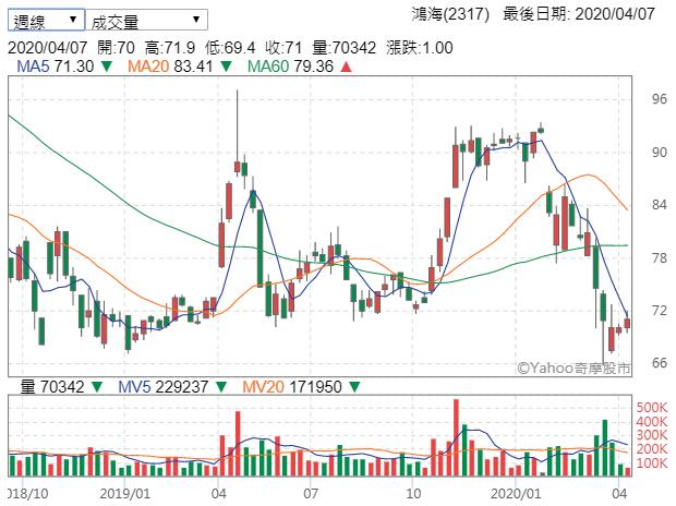 鴻海股價近期有觸底反彈跡象(圖片來源:Yahoo股市)