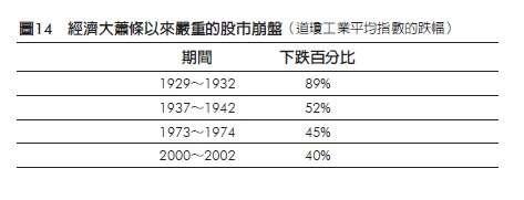 20200407經濟大蕭條以來嚴重的股市崩盤。(樂金文化提供)