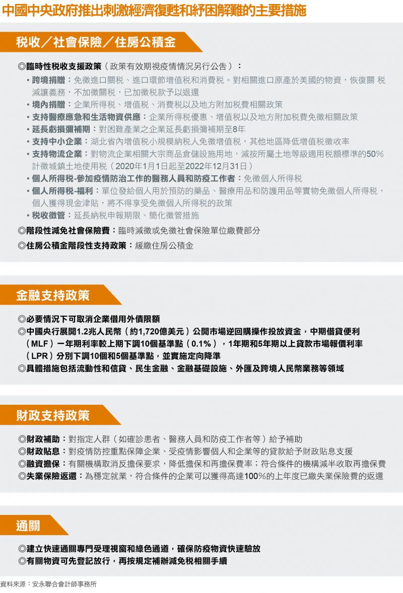 中國中央政府推出刺激經濟復甦和紓困解難的主要措施