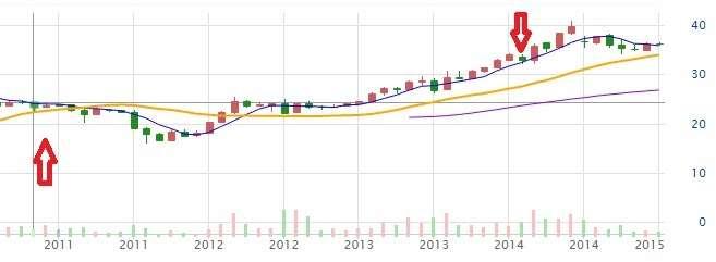 2011年~2014年懷特(4108)股價月K線圖,箭頭處為艾蜜莉買賣點。資料來源:CMoney 股市