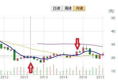 仁寶 2013 年~ 2014 年月K線,箭頭處為艾蜜莉買賣點。資料來源:CMoney 股市