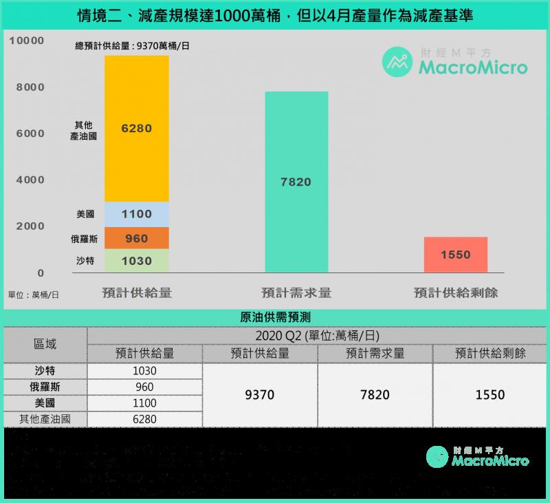 油價減產第二種情境是有限度協議,但以四月產量為基準(圖片來源:財經M平方)