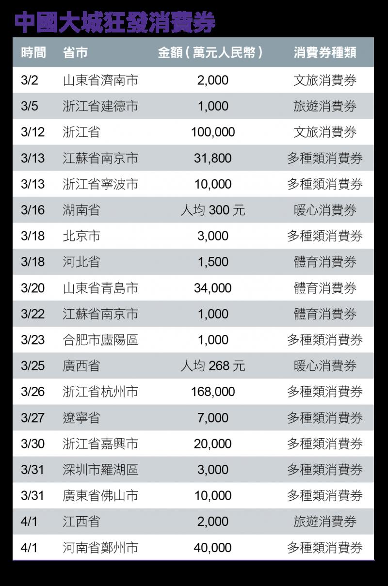 中國大城狂發消費券
