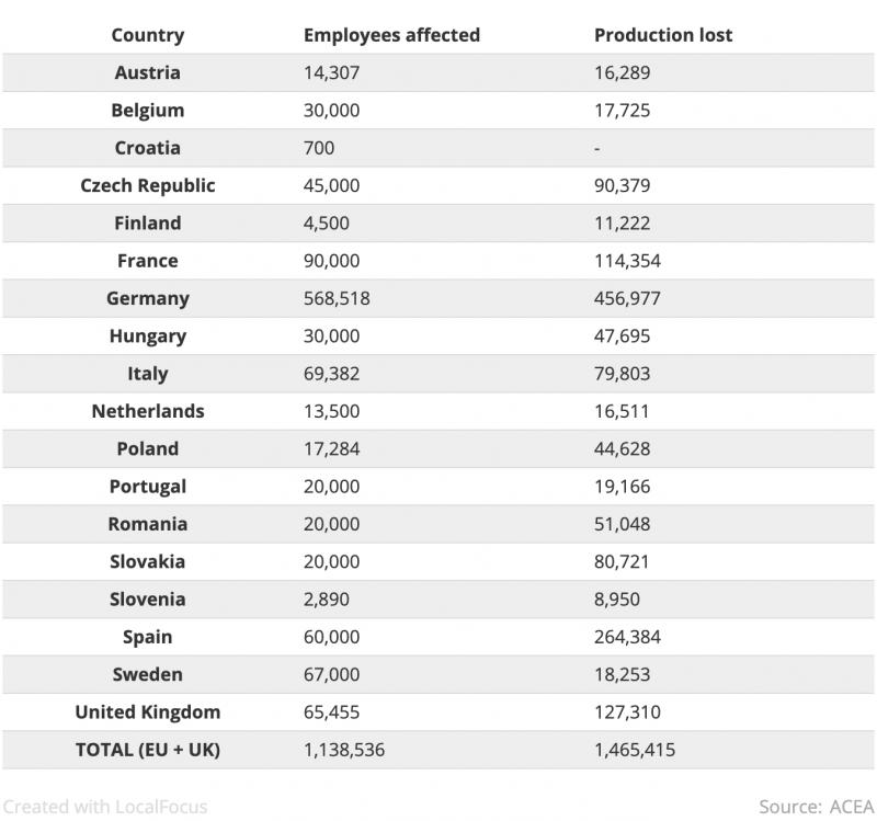 圖為汽車大廠在各國的受影響員工數及損失。(圖/ ACEA)