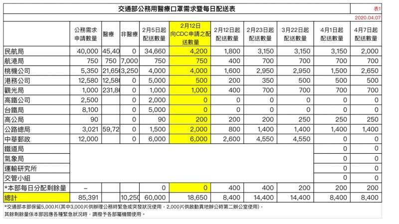 20200410-交通部公務用醫療口罩需求、每日配送表。(高虹安辦公室提供)