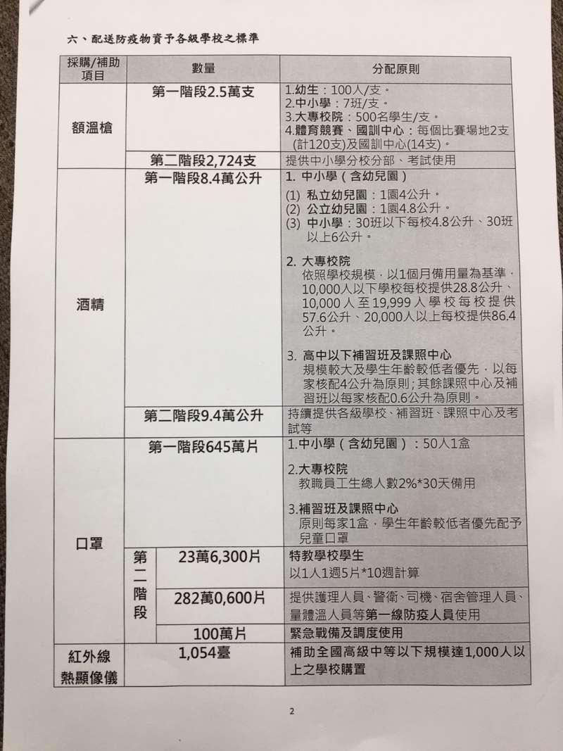 各級學校防疫物資配送標準。(高虹安辦公室提供)