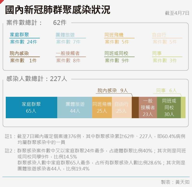 20200410-SMG0035-黃天如_C國內新冠肺群聚感染狀況