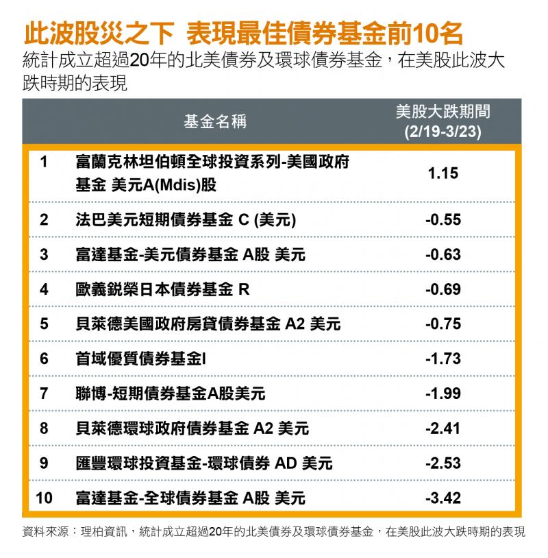 20200414-本波受新冠肺炎疫情的股災之下,表現最佳的債券基金前10名。