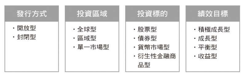 基金的四種主要分類。(圖/財經傳訊提供)