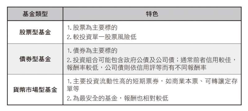 基金依「投資標的」,可分為「股票型基金」、「債券型基金」及「貨幣市場型基金」。(圖/財經傳訊提供)