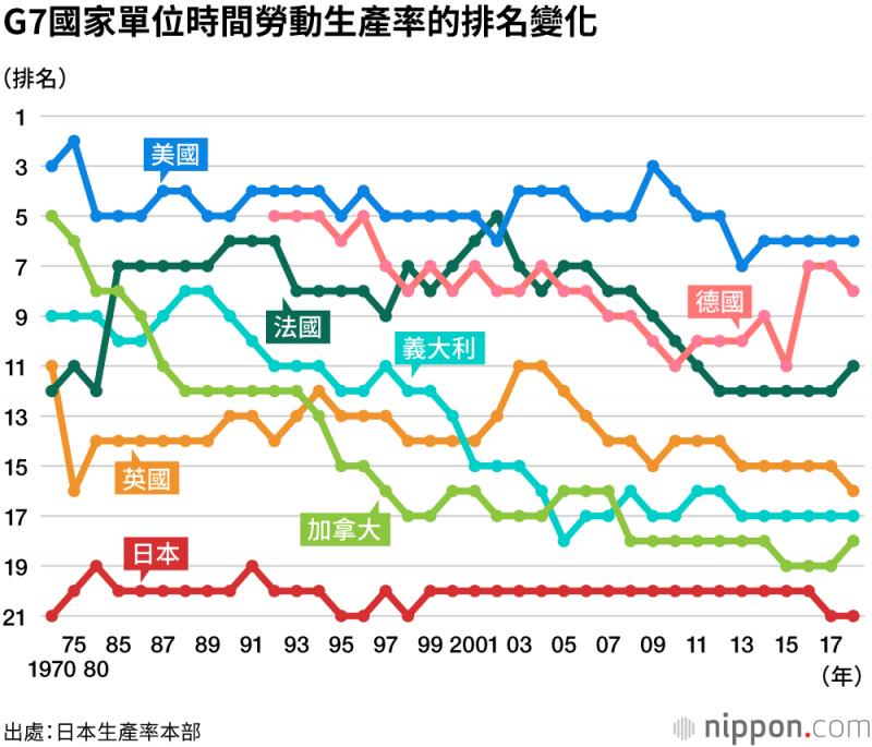 日本自1970年以來,單位時間勞動生產率在G7國家中,皆居於最後一位。(圖片取自nippon.com)