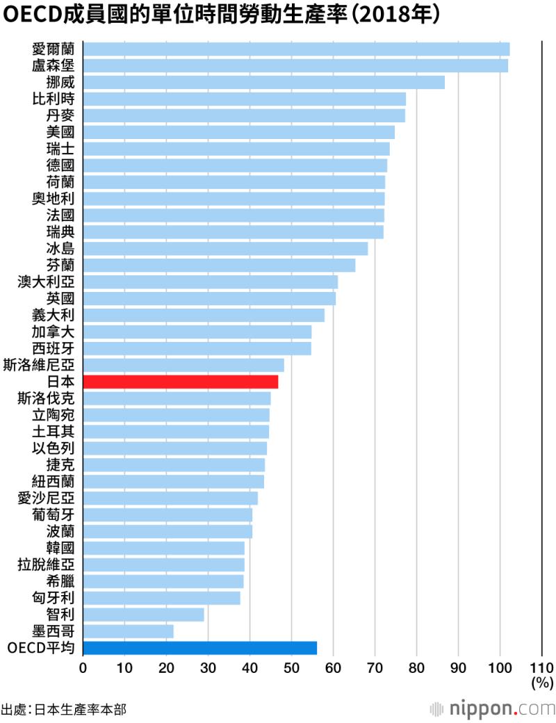 2018年,日本的單位時間勞動生產率在36個OECD成員國中,排名21。(圖片取自nippon.com)