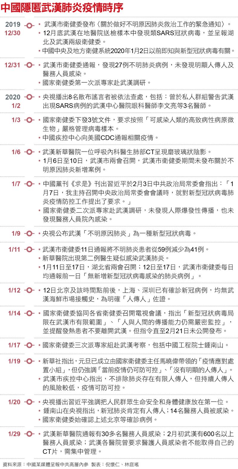 中國隱匿武漢肺炎疫情時序