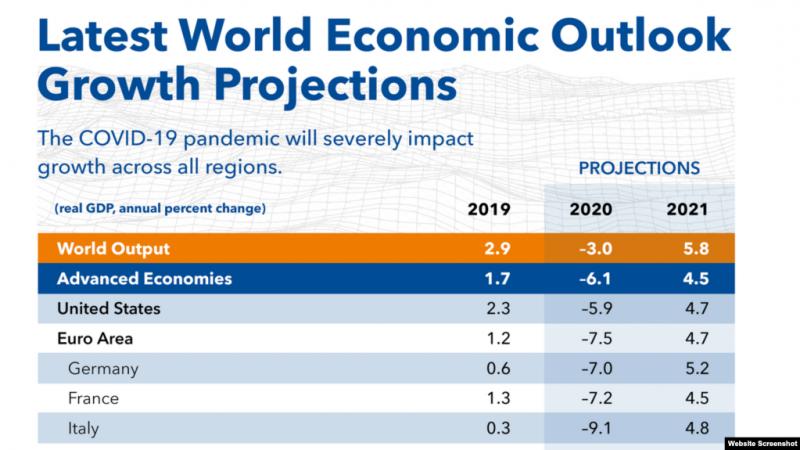 IMF 世界經濟展望。(美國之音)