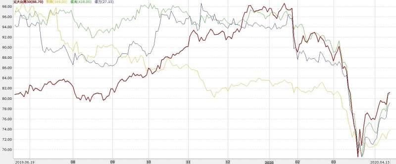 疫情發生迄今,紡織股(以儒鴻、聚陽、得力為例)表現普遍落後台灣50ETF,顯示業績壓力巨大(圖片來源:永豐金證券E-leader)