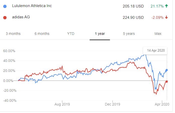 lululemon表現略勝一籌,市值更大的愛迪達(紅線)仍未收復今年來失土(圖片來源:google)