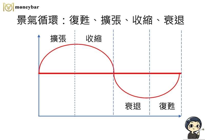moneybar0416 景氣循環分為復甦、擴張、收縮、衰退四個階段,然後又進入復甦。這個循環持續期間可以從1年到10年不等。(圖/作者提供)